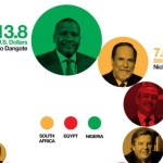Africas Top 10 Wealthiest People