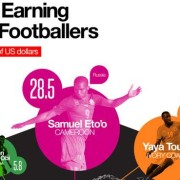 highest-earning-african-footballers_featured